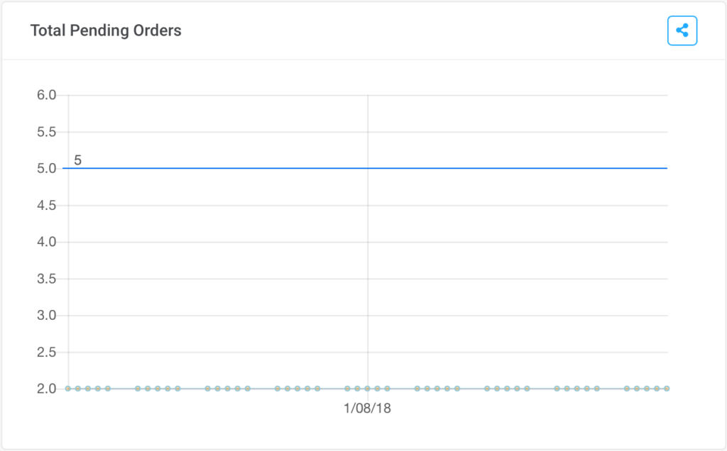 total pending orders